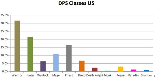 The Best Dps Class In World Of Warcraft Patch 5 4