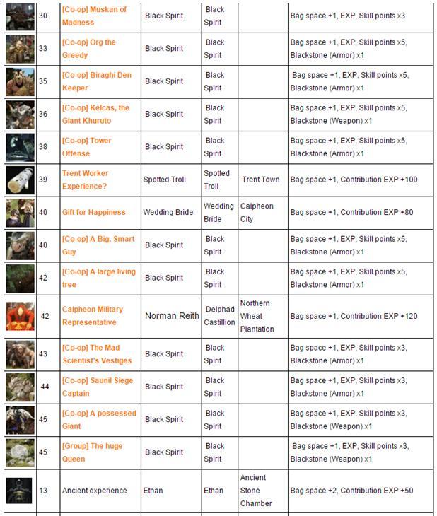 Black Desert Inventory Slots