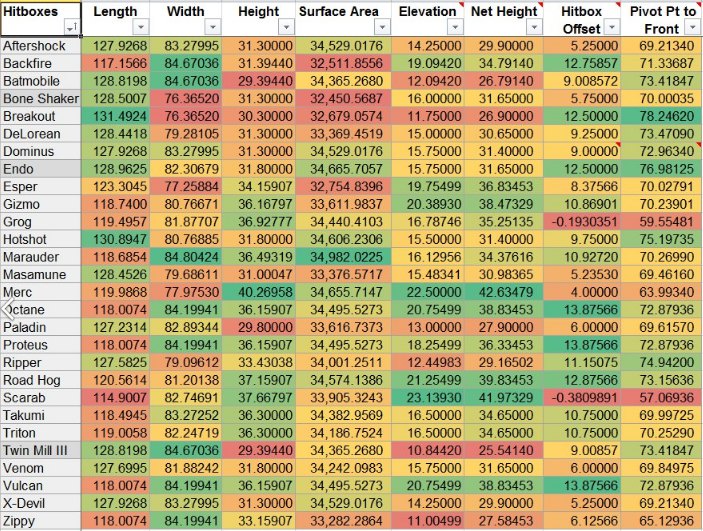 Rocket League Car Stats