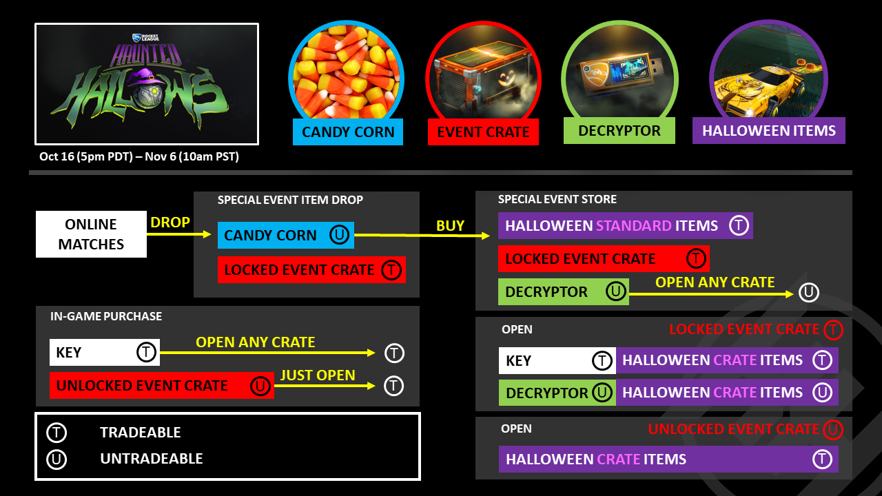Rocket League Haunted Hallows Event Guide - All New Rocket League ...